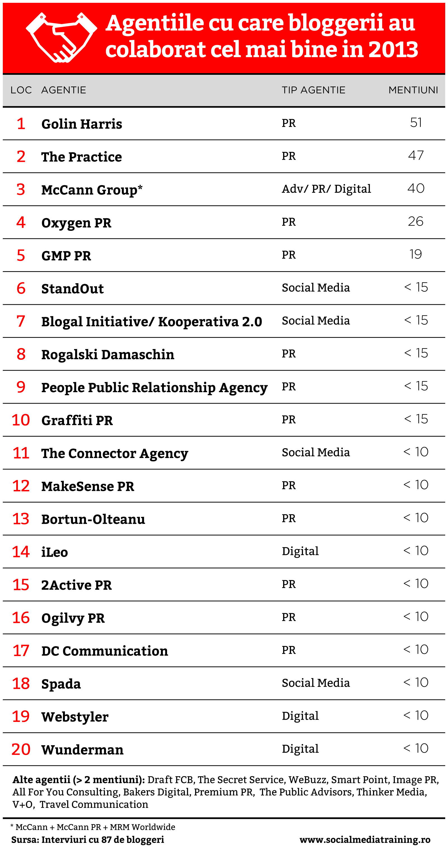 Top-Agentii-in-Blogosfera1