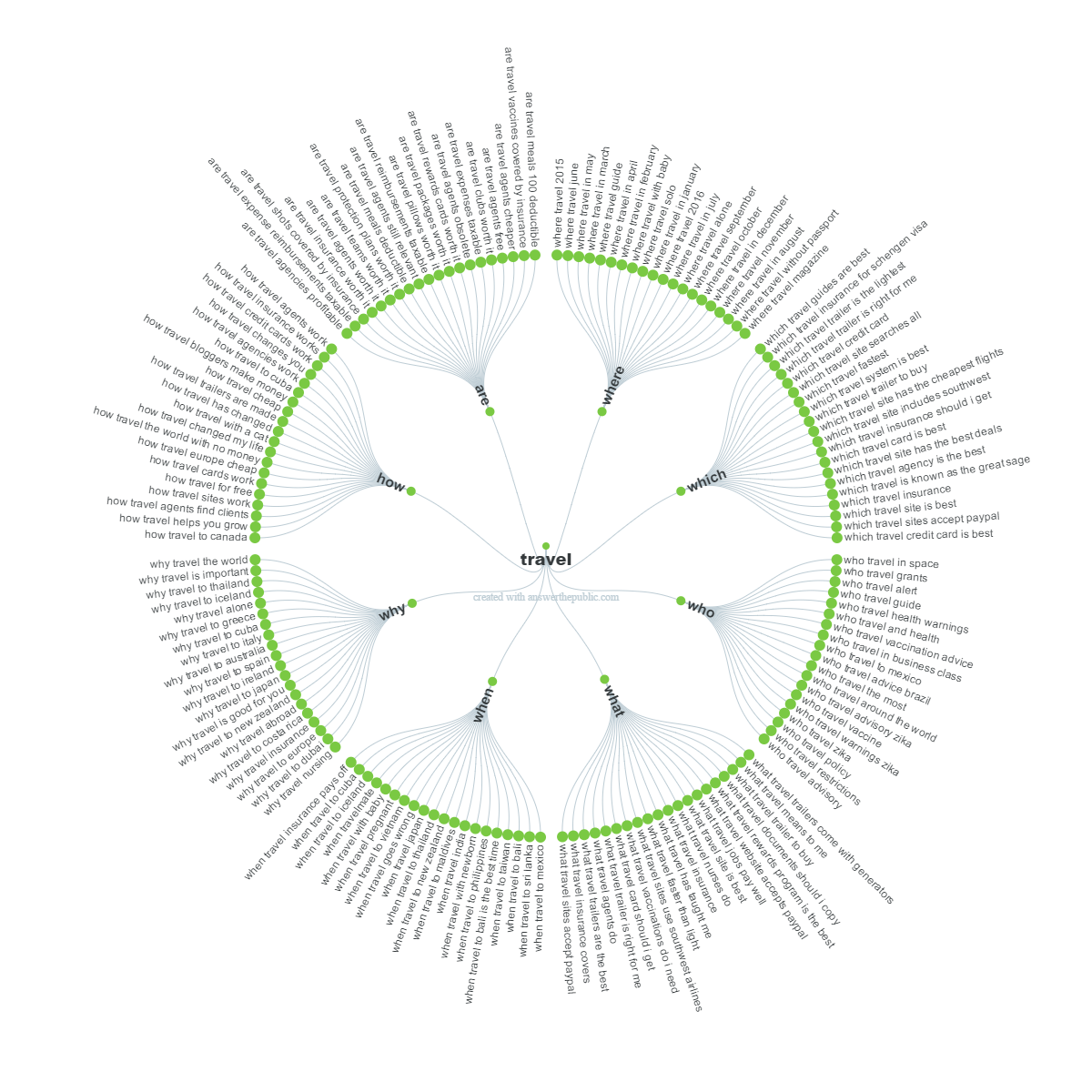 TRAVEL question-visualisation