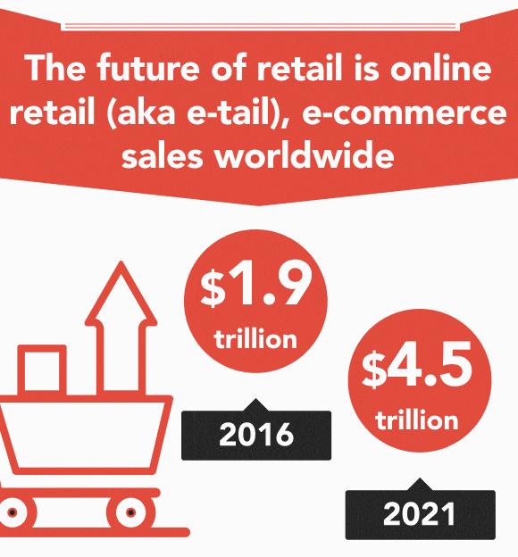 Infografic cifra de afaceri in comertul online 2016 versus 2021